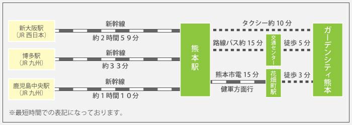 TKPガーデンシティ熊本までの所要時間
