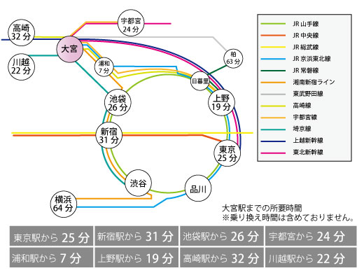 大宮駅までのご案内イメージ