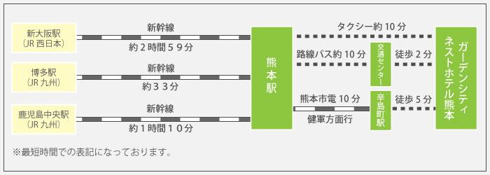 TKPガーデンシティ ネストホテル熊本までの所要時間