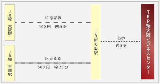 JR新大阪駅までのご案内イメージ