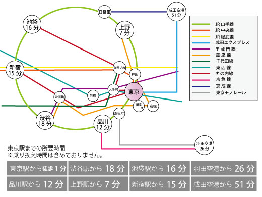 TKP東京駅前カンファレンスセンターまでの所要時間
