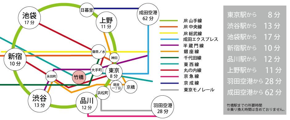 竹橋駅までのご案内イメージ