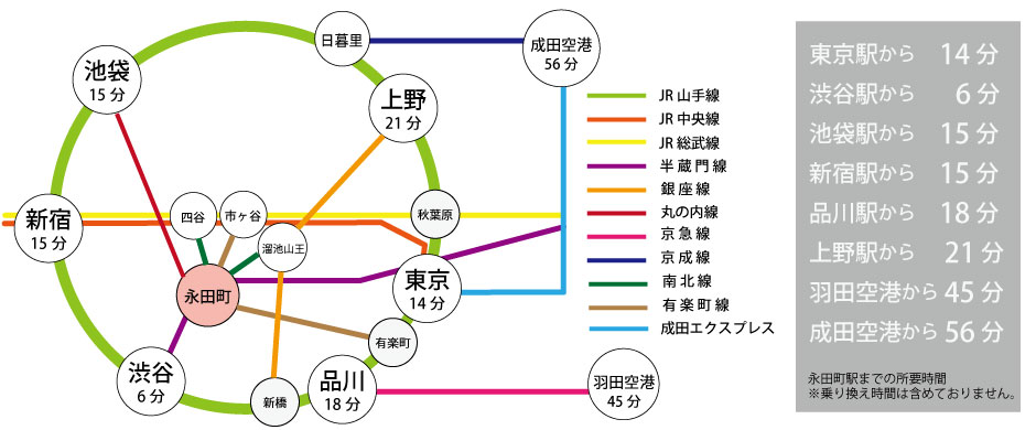 永田町駅までのご案内イメージ