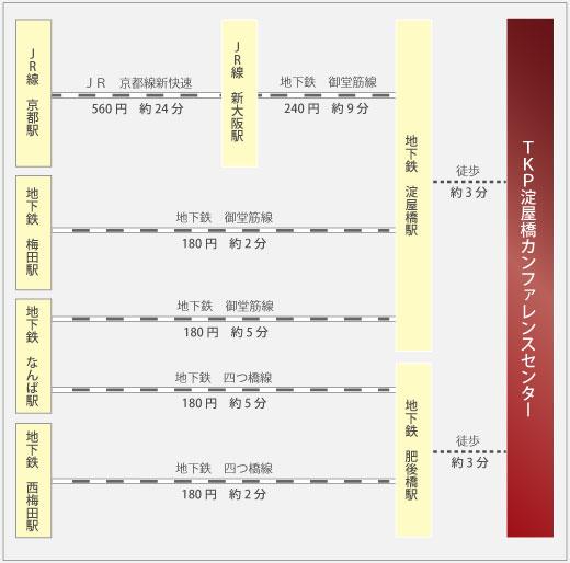 TKP大阪淀屋橋カンファレンスセンターまでの所要時間