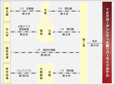 TKPガーデンシティ大阪リバーサイドホテル周辺